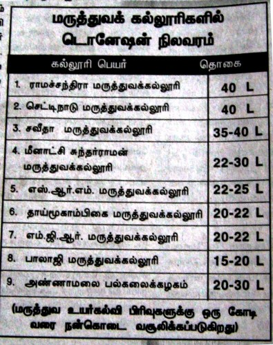 medical college fee